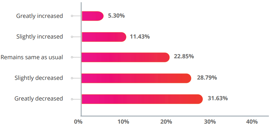 Out of 1,000 respondents, close to 32% shared that demand for their freelance services has greatly decreased.