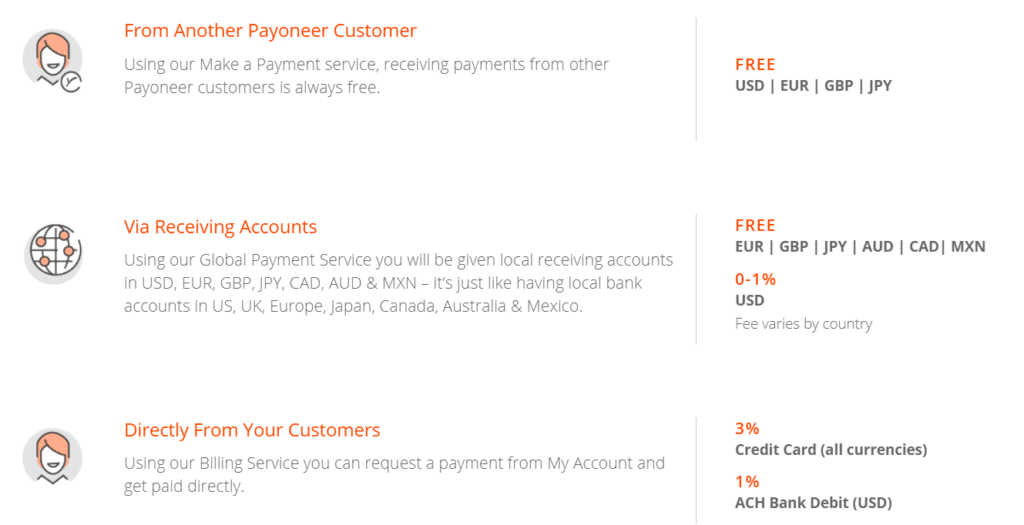 What are the Payoneer fees when getting paid?