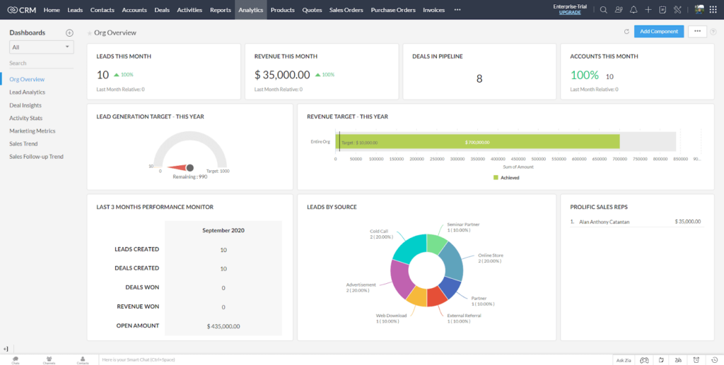How does the dashboard on Zoho CRM look like?