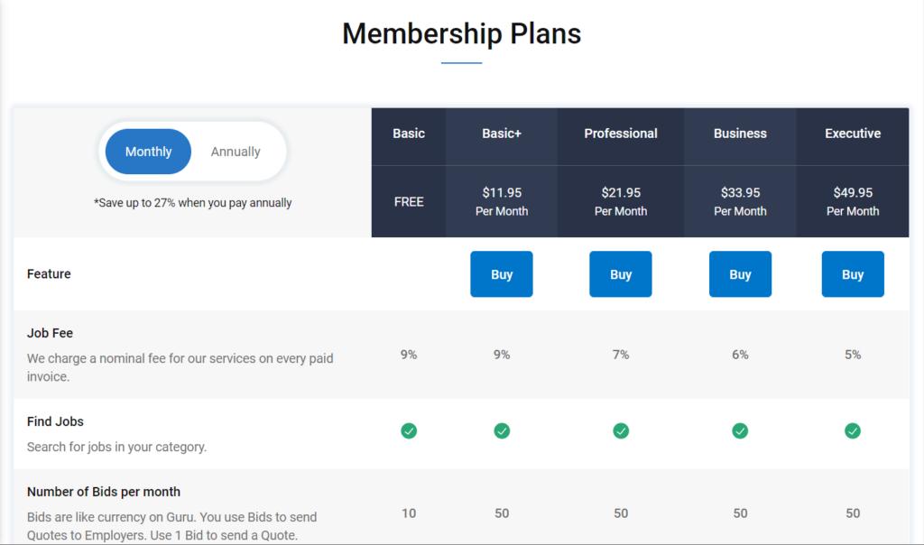 How much does Guru's membership cost?