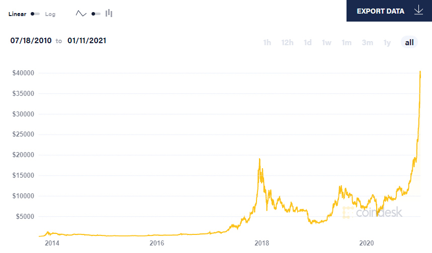 Bitcoin price graph from CoinDesk