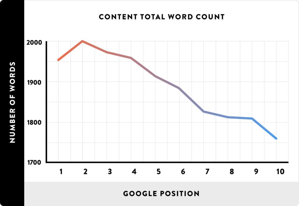 Backlinko's research about how content length performance in Google