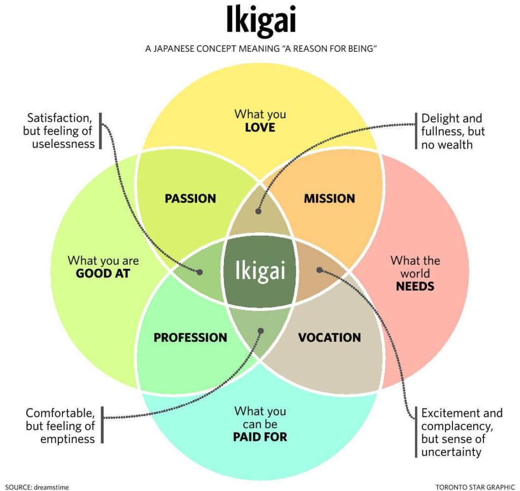 Ikigai diagram for blogging niche